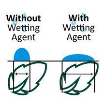 wetting agent action.jpg